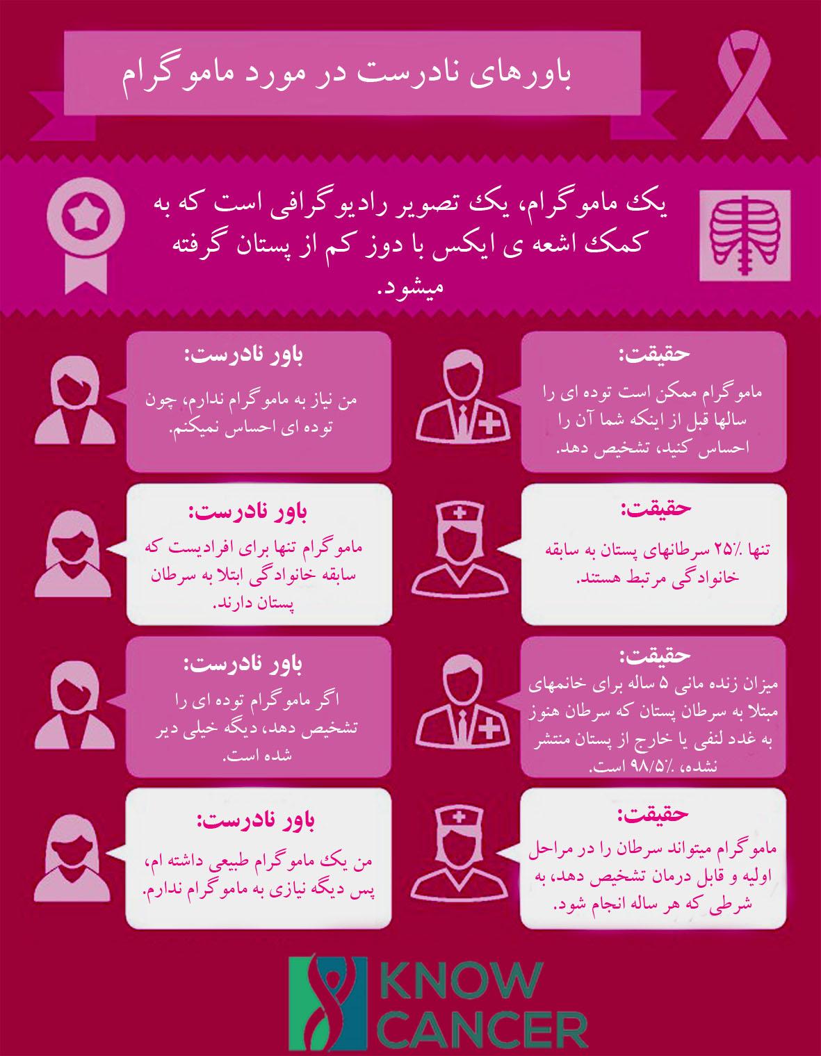 Infographic-Mammogram-Myth
