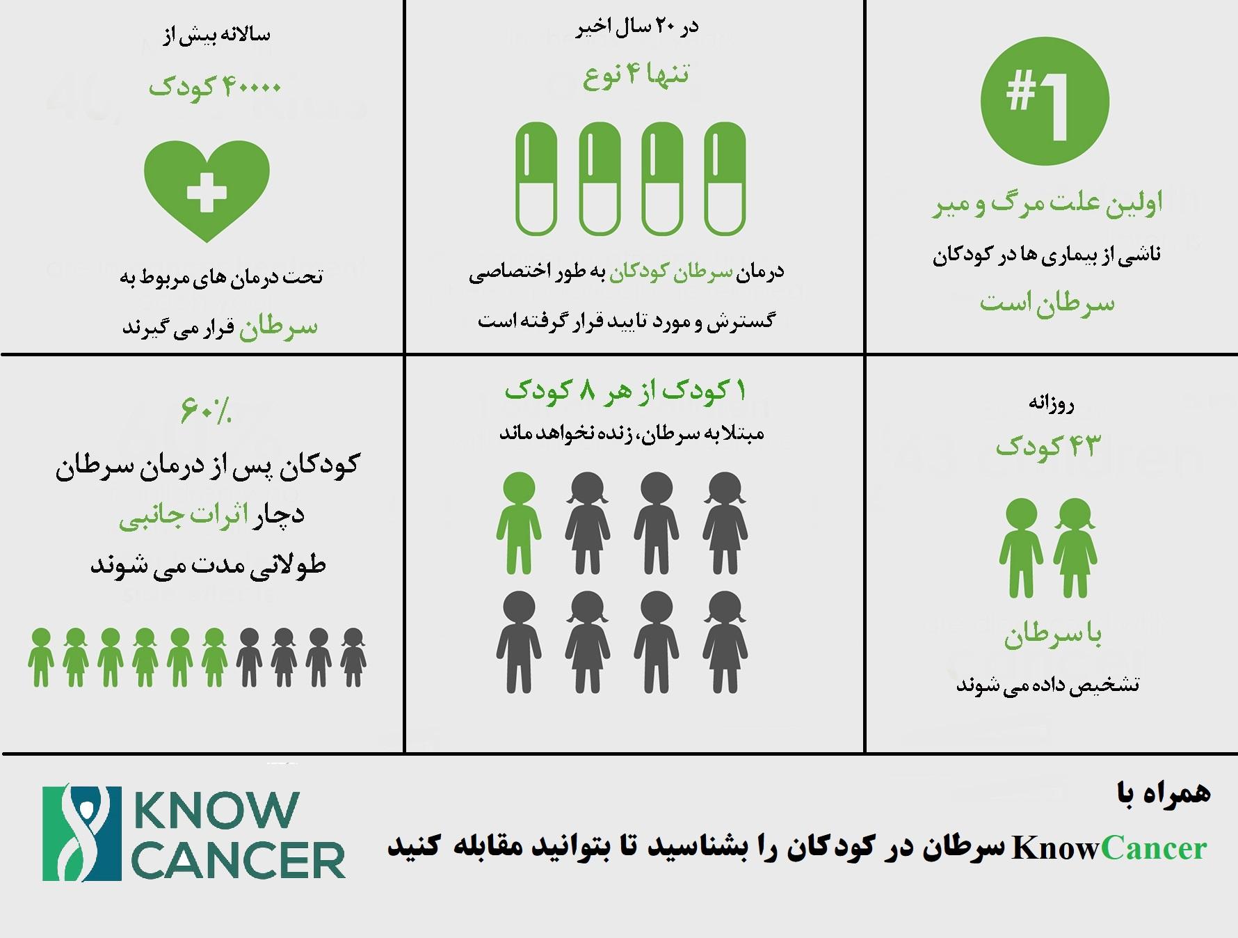 Kids cancer infograph
