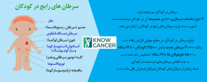 cancer in kids