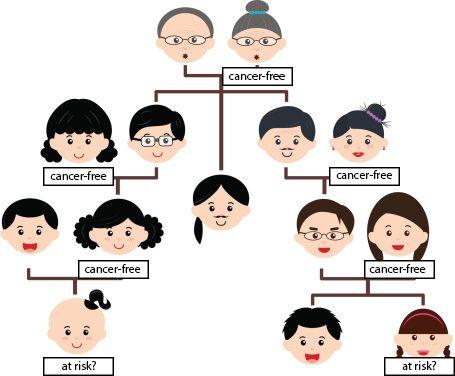 رابطه سرطان پستان و سابقه خانوادگی ابتلا به سرطان